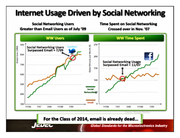 discuss the usage of social networking Social networking is everywhere in today's tech savvy world learn the benefits and harm that come from it.